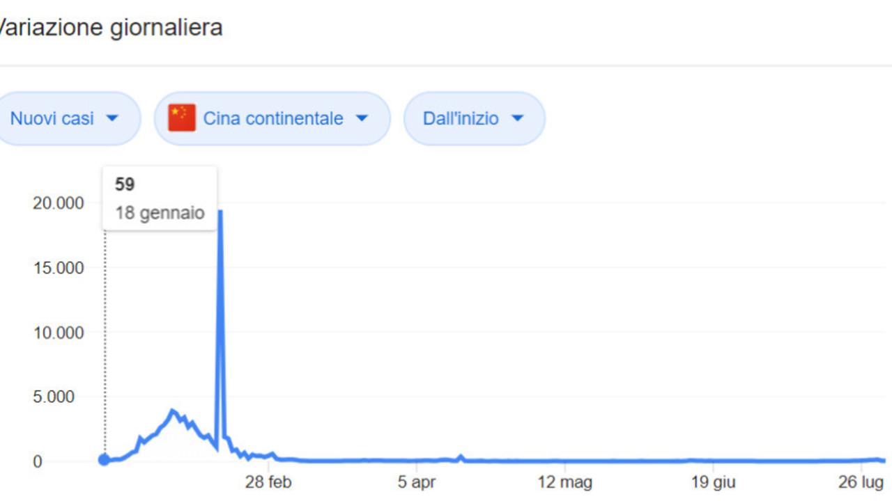 Coronavirus, i grafici: l'andamento dei nuovi contagi nel mondo e in Italia, Stati Uniti, Cina e Spagna