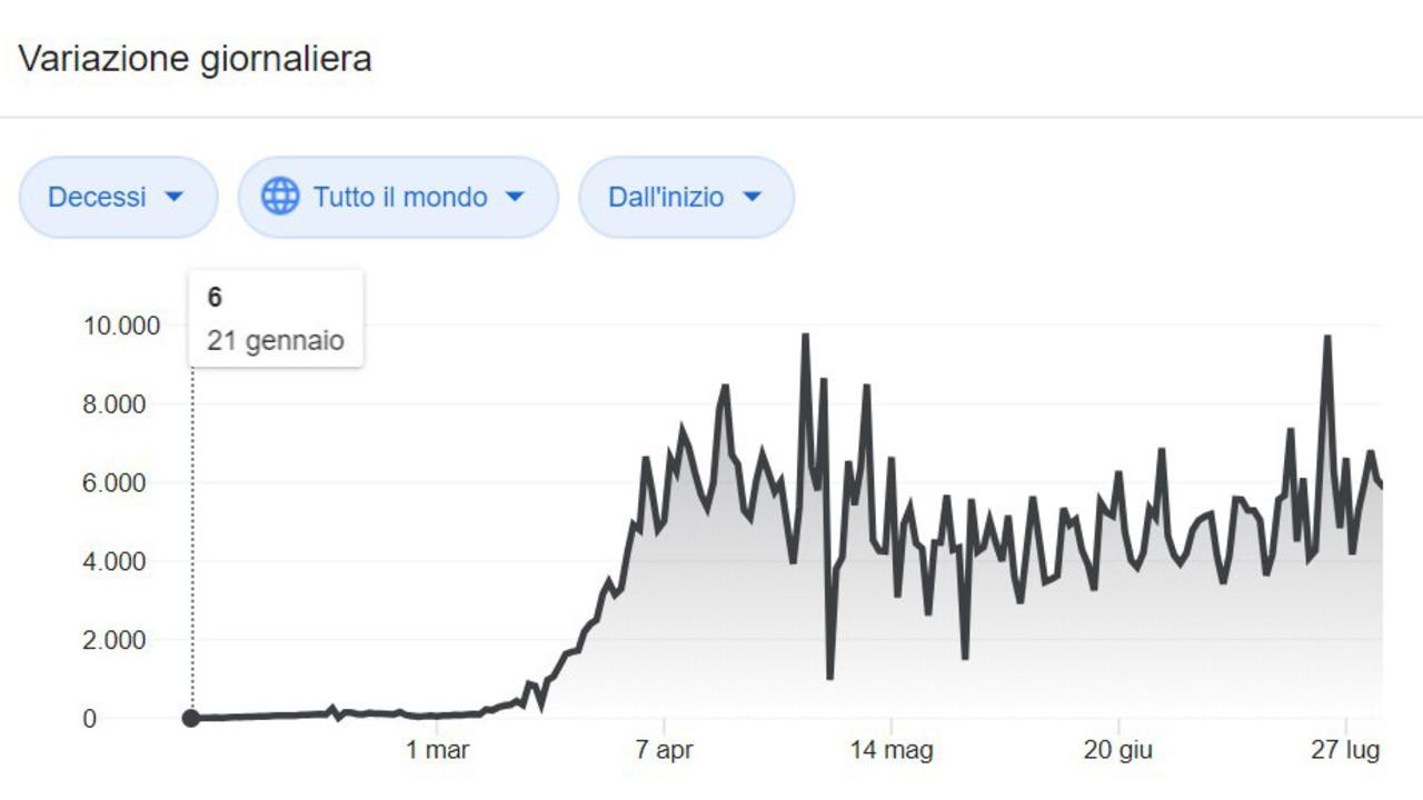 Coronavirus, i grafici: i morti nel mondo e in Italia, Stati Uniti e Spagna